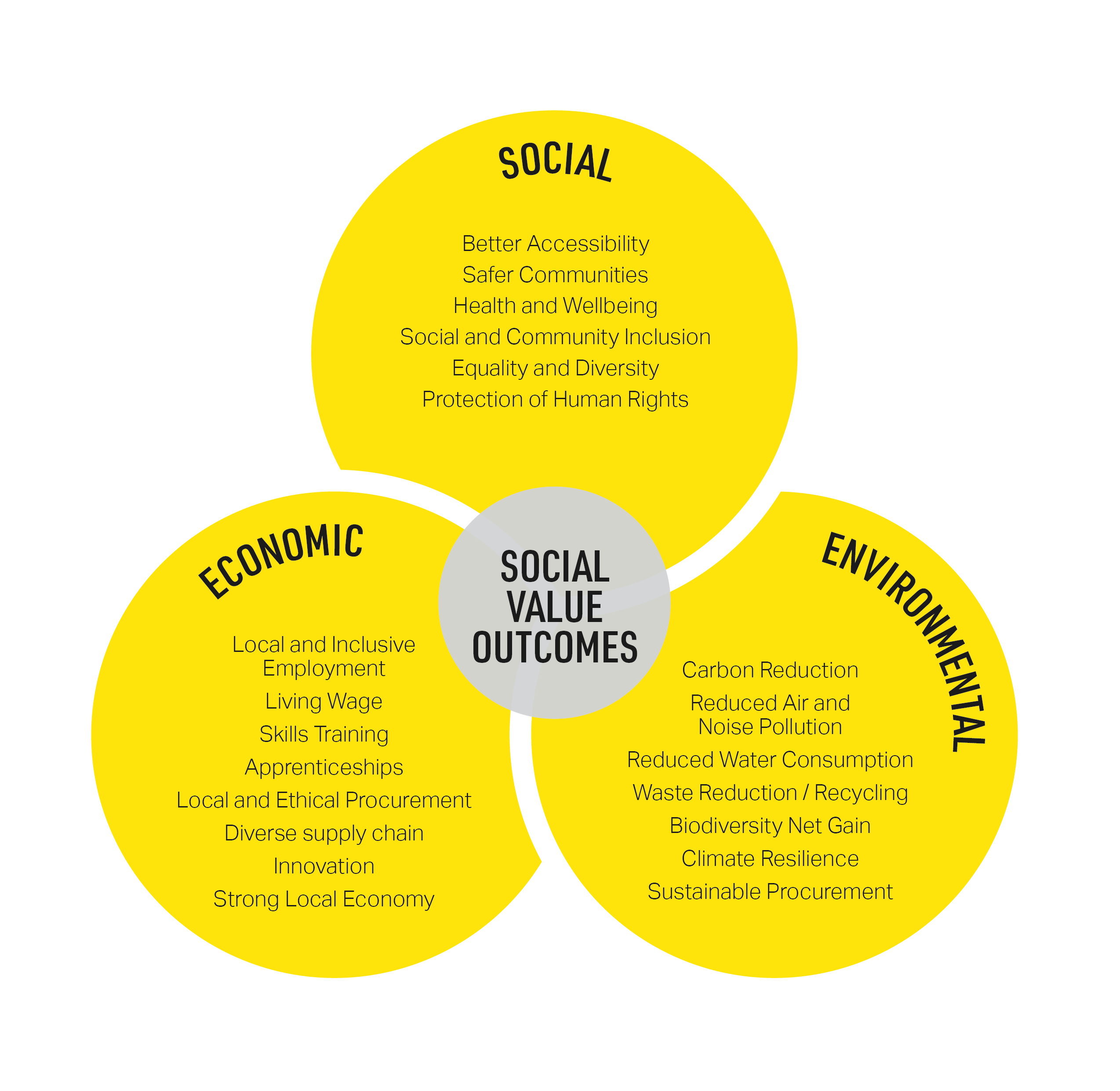Social value and benefits