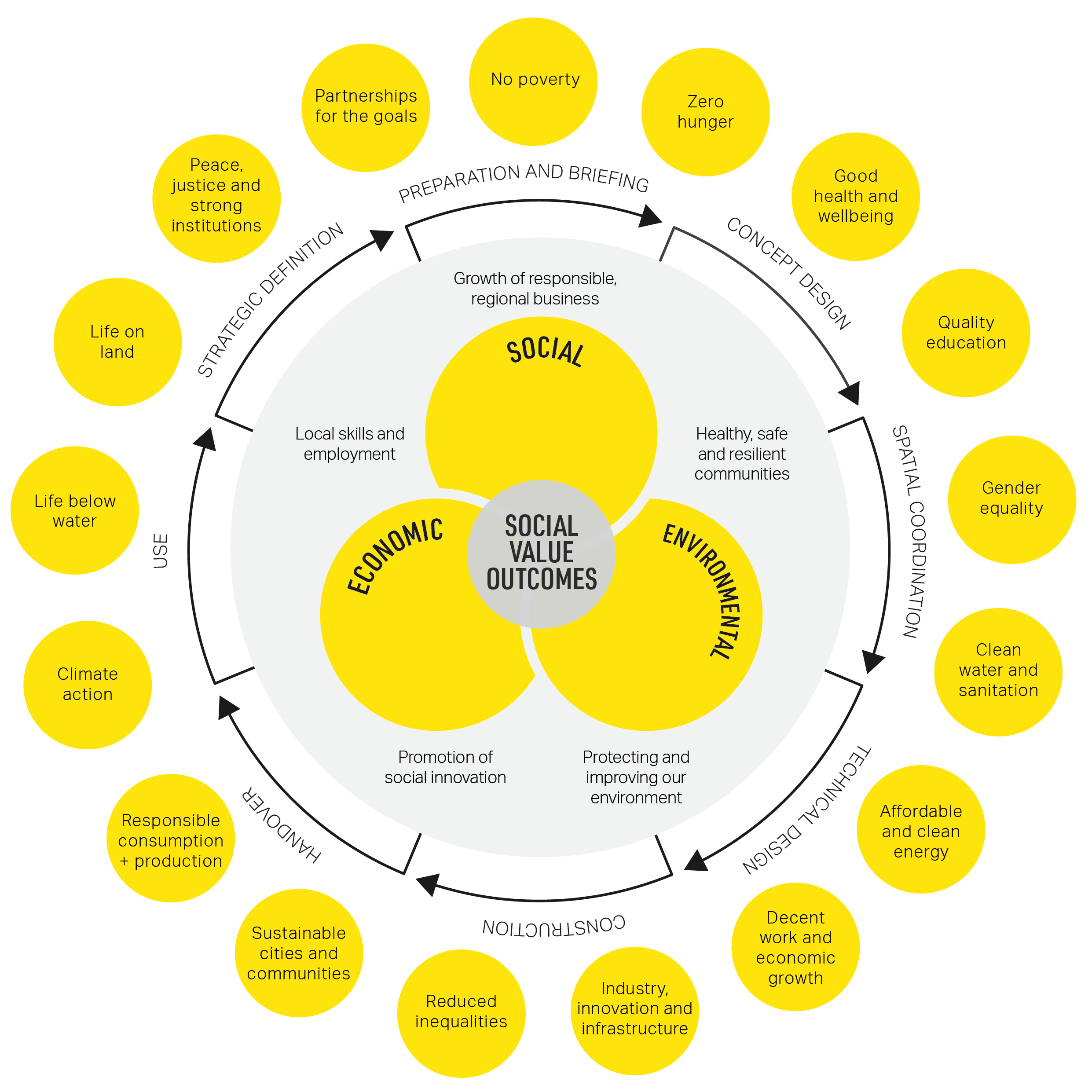 Social value outcomes and lifecycle
